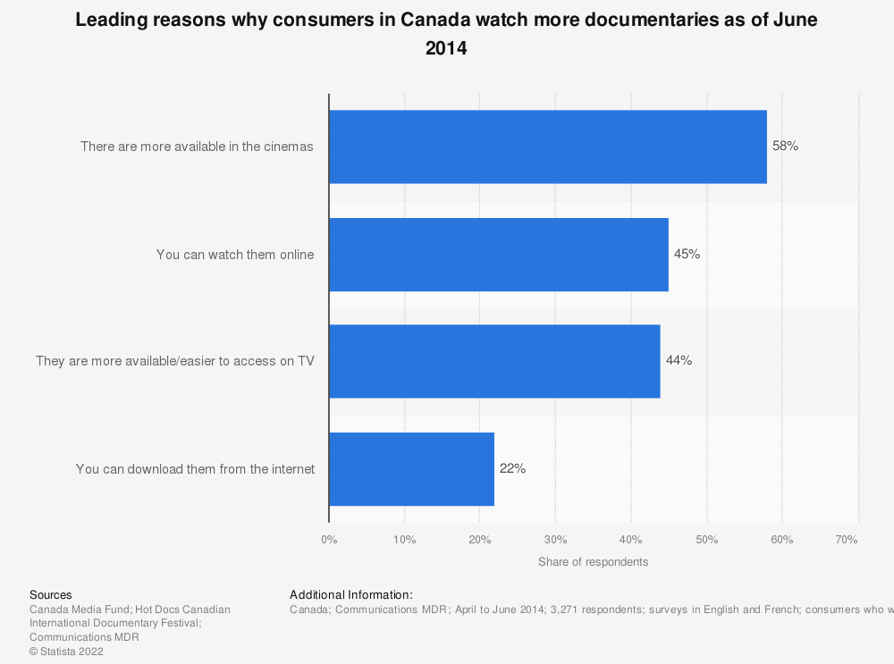 Statistic: Leading reasons why consumers in Canada watch more documentaries as of June 2014 | Statista