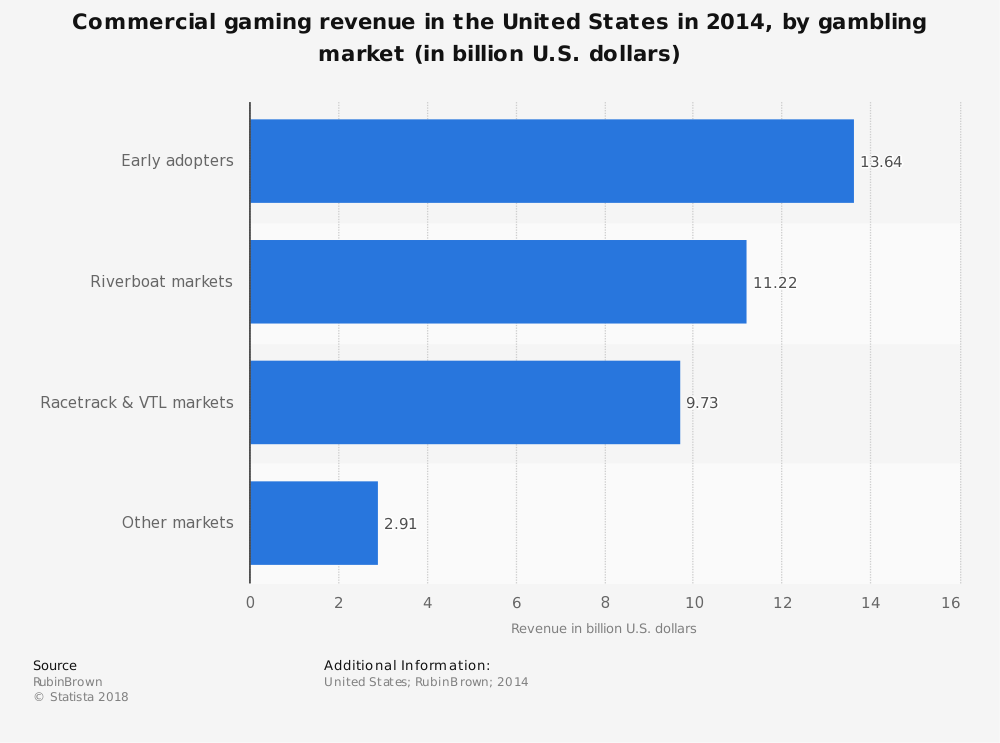 Statistic: Commercial gaming revenue in the United States in 2014, by gambling market (in billion U.S. dollars) | Statista