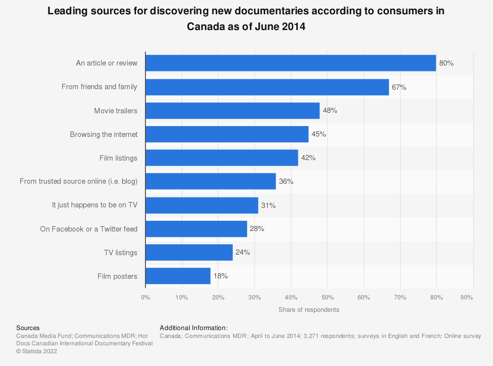 Statistic: Leading sources for discovering new documentaries according to consumers in Canada as of June 2014 | Statista