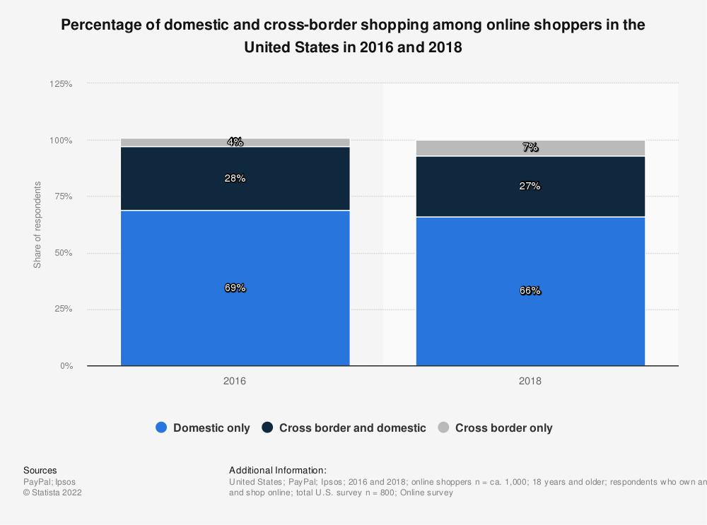 Statistic: Percentage of domestic and cross-border shopping among online shoppers in the United States in 2016 and 2018 | Statista