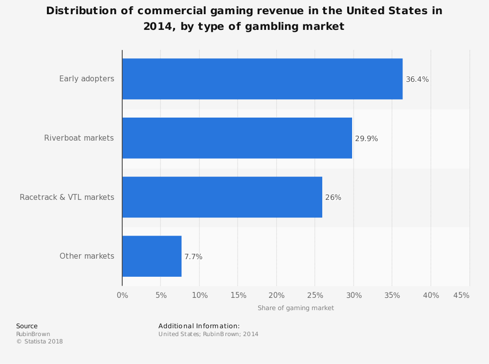 Statistic: Distribution of commercial gaming revenue in the United States in 2014, by type of gambling market | Statista