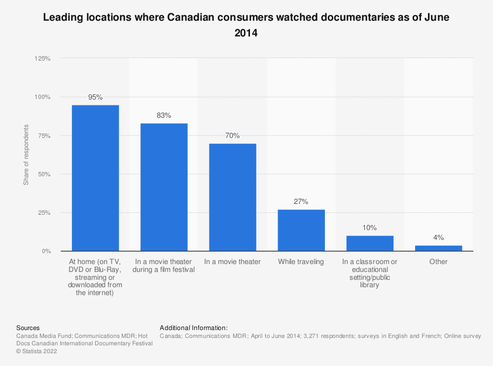 Statistic: Leading locations where Canadian consumers watched documentaries as of June 2014 | Statista
