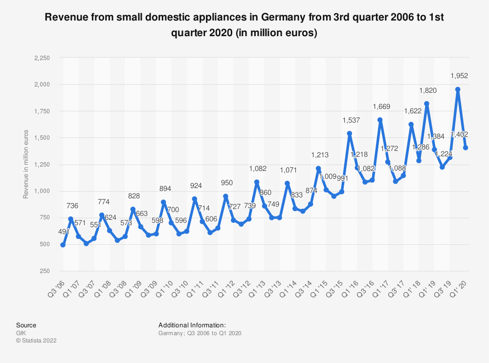 Statistic: Revenue from small domestic appliances in Germany from 3rd quarter 2006 to 1st quarter 2020 (in million euros) | Statista