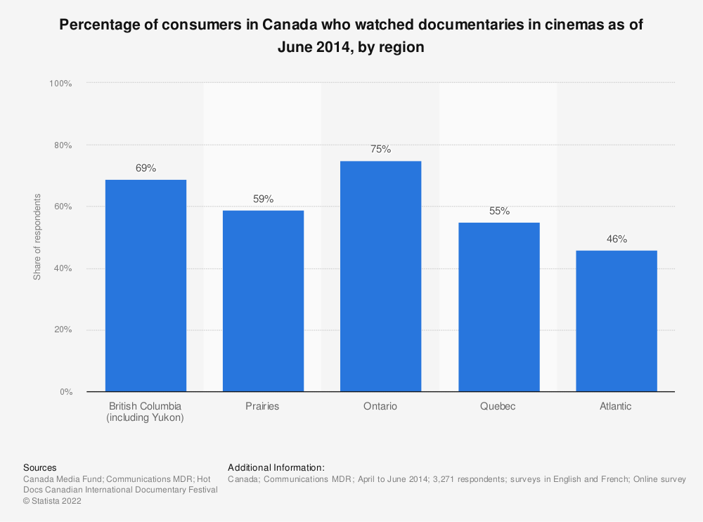 Statistic: Percentage of consumers in Canada who watched documentaries in cinemas as of June 2014, by region | Statista