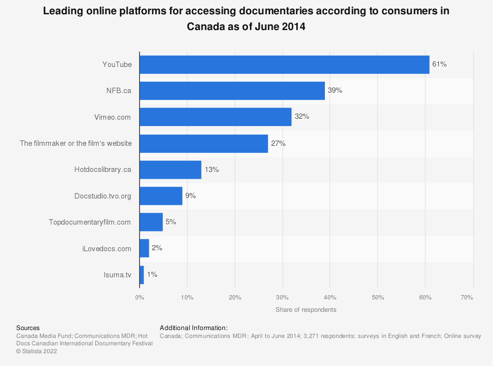 Statistic: Leading online platforms for accessing documentaries according to consumers in Canada as of June 2014 | Statista