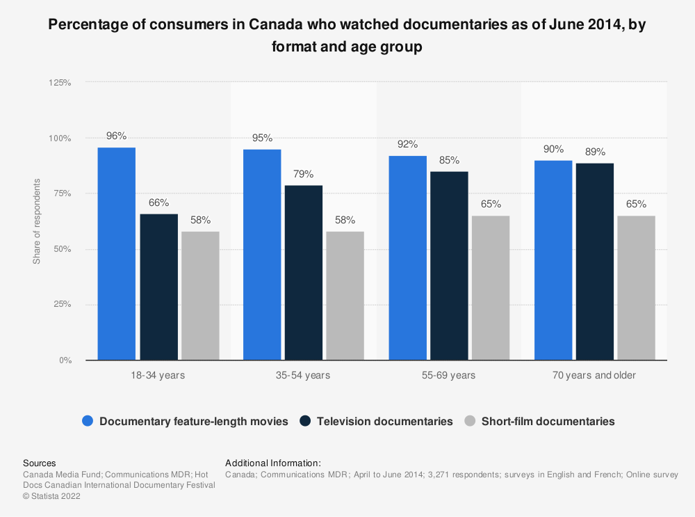 Statistic: Percentage of consumers in Canada who watched documentaries as of June 2014, by format and age group | Statista