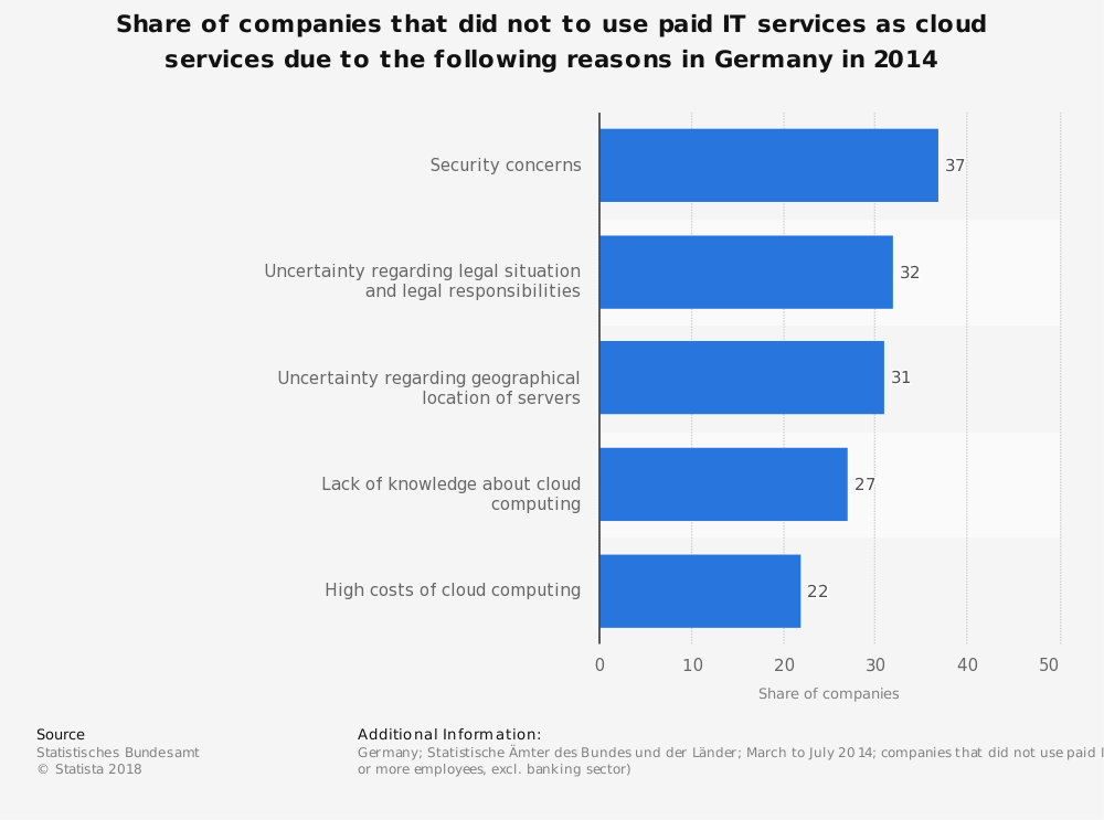 Statistic: Share of companies that did not to use paid IT services as cloud services due to the following reasons in Germany in 2014 | Statista