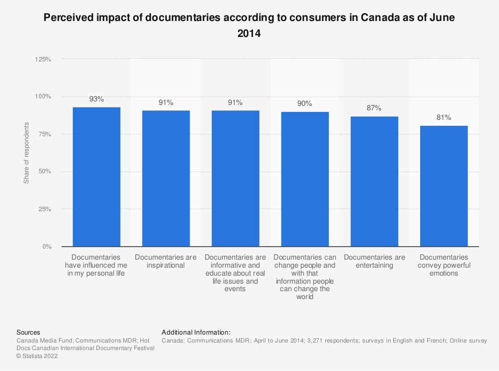 Statistic: Perceived impact of documentaries according to consumers in Canada as of June 2014 | Statista
