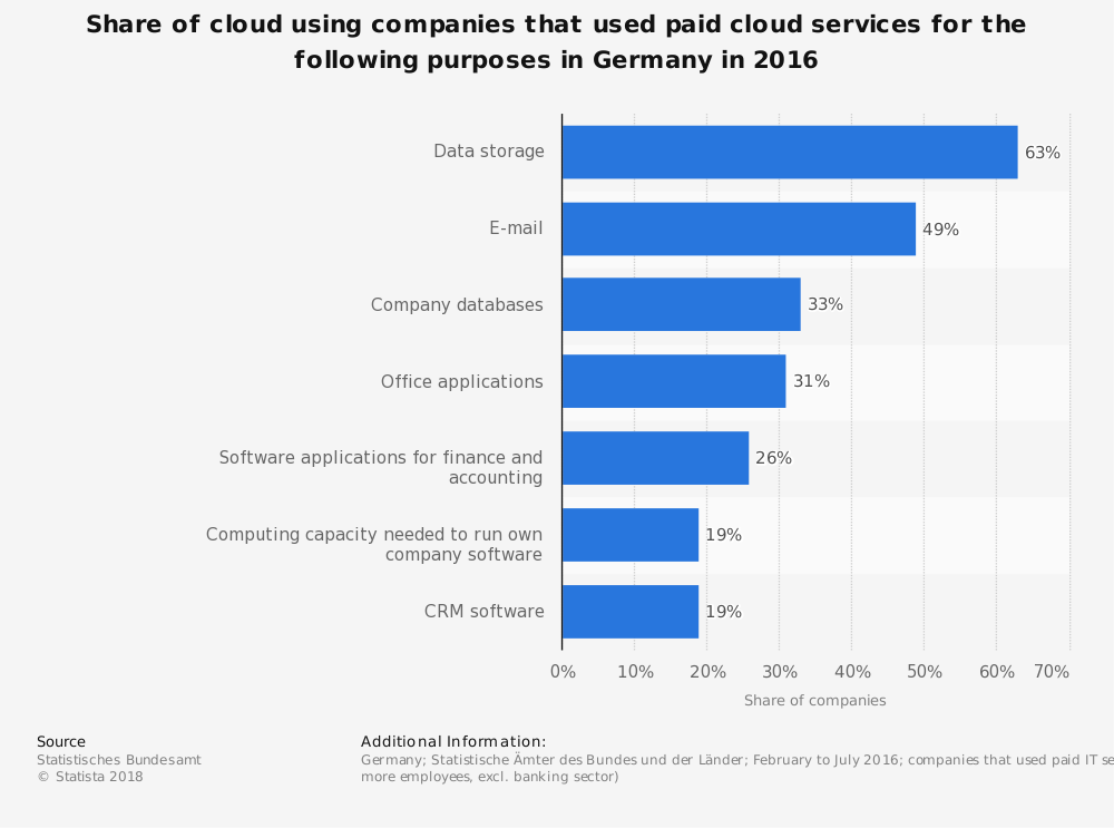 Statistic: Share of cloud using companies that used paid cloud services for the following purposes in Germany in 2016 | Statista