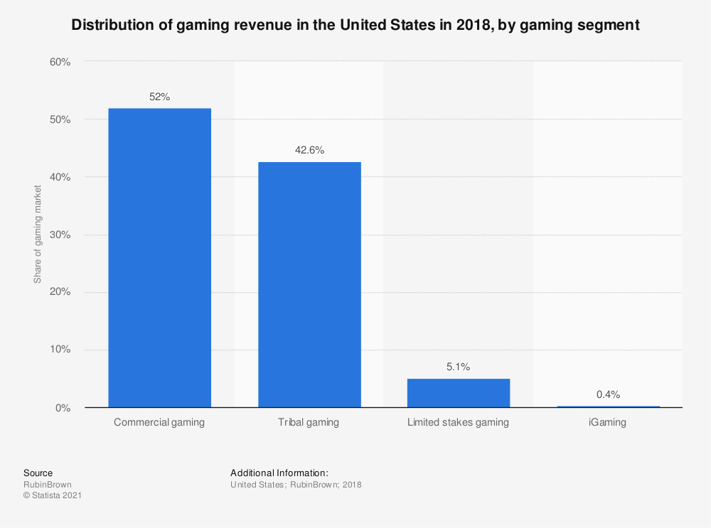 Statistic: Distribution of gaming revenue in the United States in 2018, by gaming segment | Statista