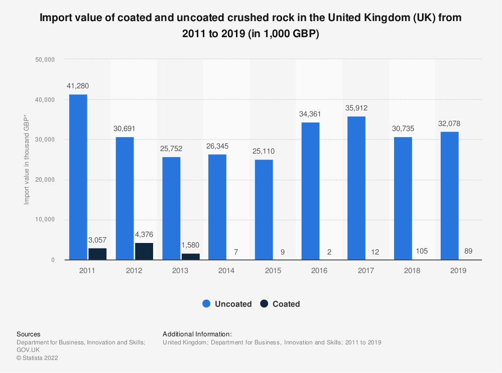 Statistic: Import value of coated and uncoated crushed rock in the United Kingdom (UK) from 2011 to 2018 (in 1,000 GBP) | Statista