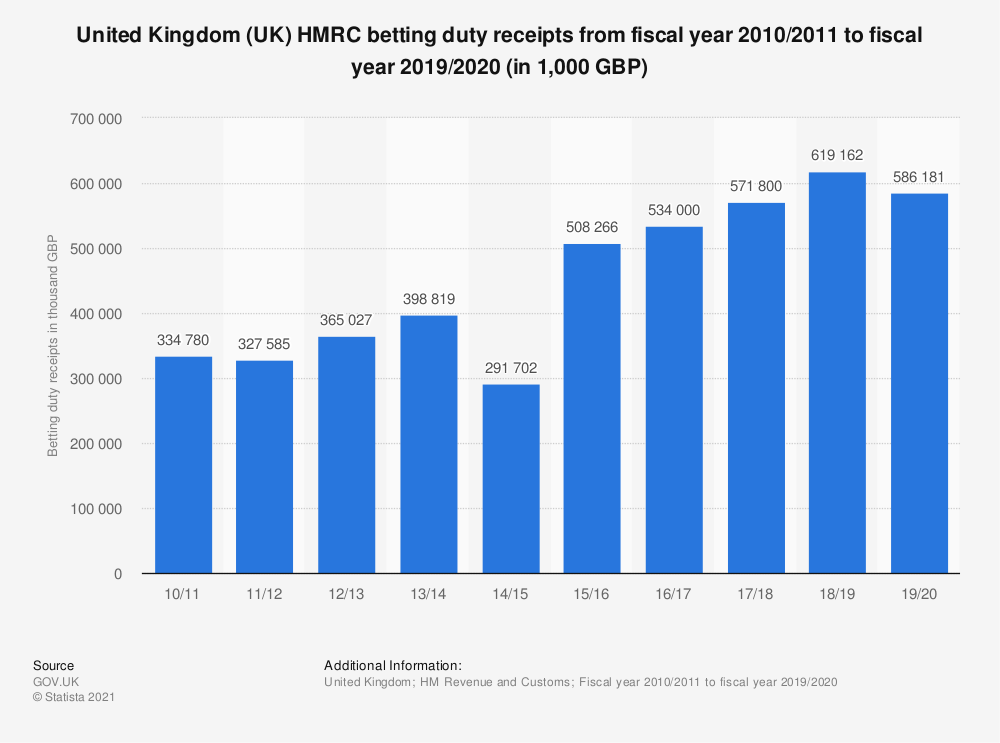 Statistic: United Kingdom (UK) HMRC betting duty receipts from fiscal year 2010/2011 to fiscal year 2017/2018 (in 1,000 GBP) | Statista