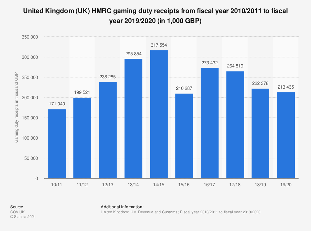 Statistic: United Kingdom (UK) HMRC gaming duty receipts from fiscal year 2010/2011 to fiscal year 2018/2019 (in 1,000 GBP) | Statista