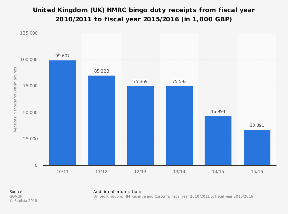 Statistic: United Kingdom (UK) HMRC bingo duty receipts from fiscal year 2010/2011 to fiscal year 2015/2016 (in 1,000 GBP)   Statista