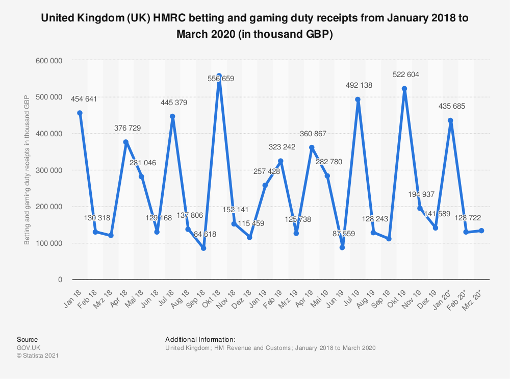 Statistic: United Kingdom (UK) HMRC betting and gaming duty receipts from January 2018 to March 2020 (in thousand GBP) | Statista