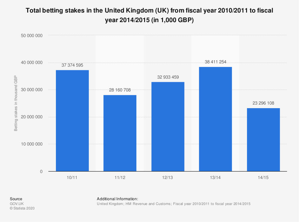 Statistic: Total betting stakes in the United Kingdom (UK) from fiscal year 2010/2011 to fiscal year 2014/2015 (in 1,000 GBP) | Statista