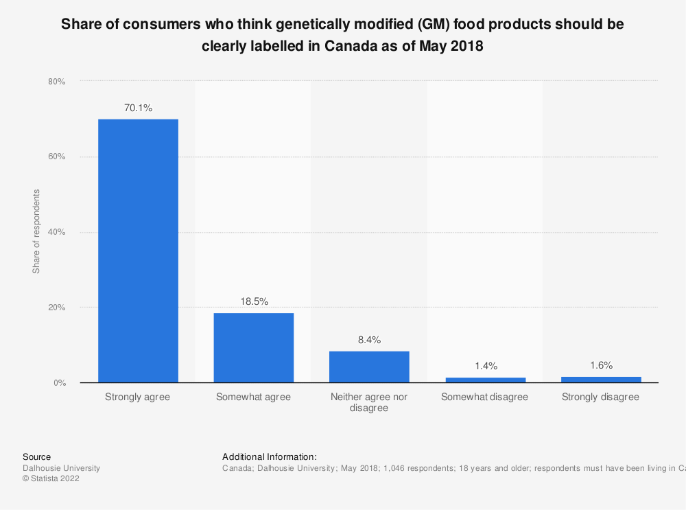 Statistic: Share of consumers who think genetically modified (GM) food products should be clearly labeled in Canada as of March 2016 | Statista