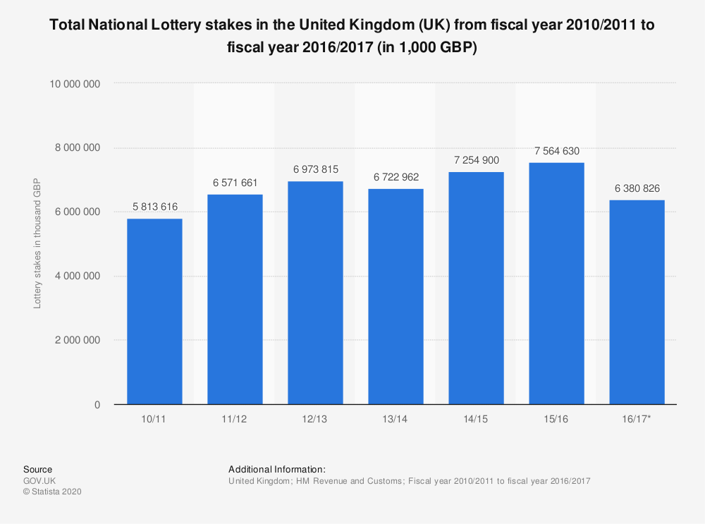 Statistic: Total National Lottery stakes in the United Kingdom (UK) from fiscal year 2010/2011 to fiscal year 2016/2017 (in 1,000 GBP) | Statista