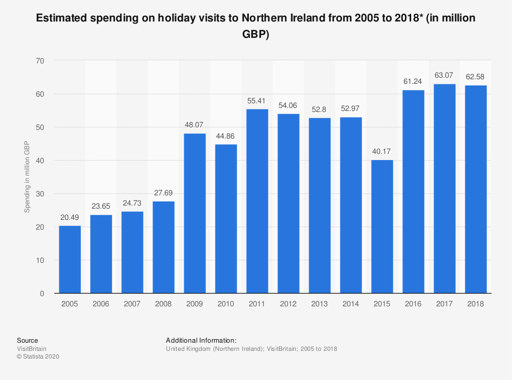 Statistic: Estimated spending on holiday visits to Northern Ireland from 2005 to 2018* (in million GBP) | Statista