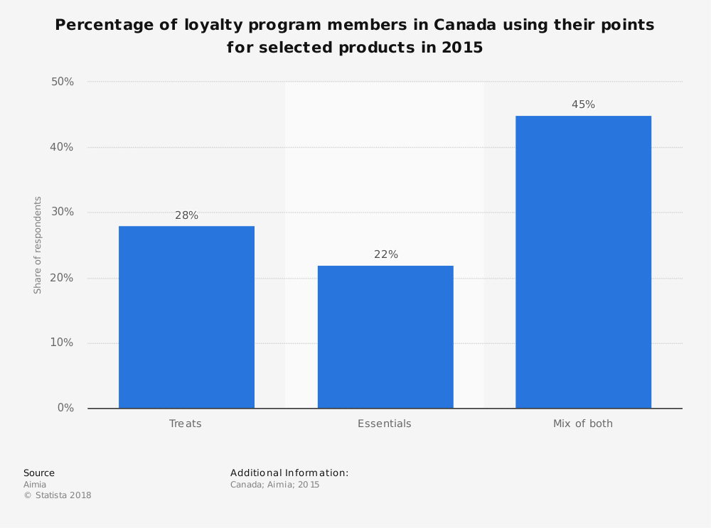 Statistic: Percentage of loyalty program members in Canada using their points for selected products in 2015 | Statista