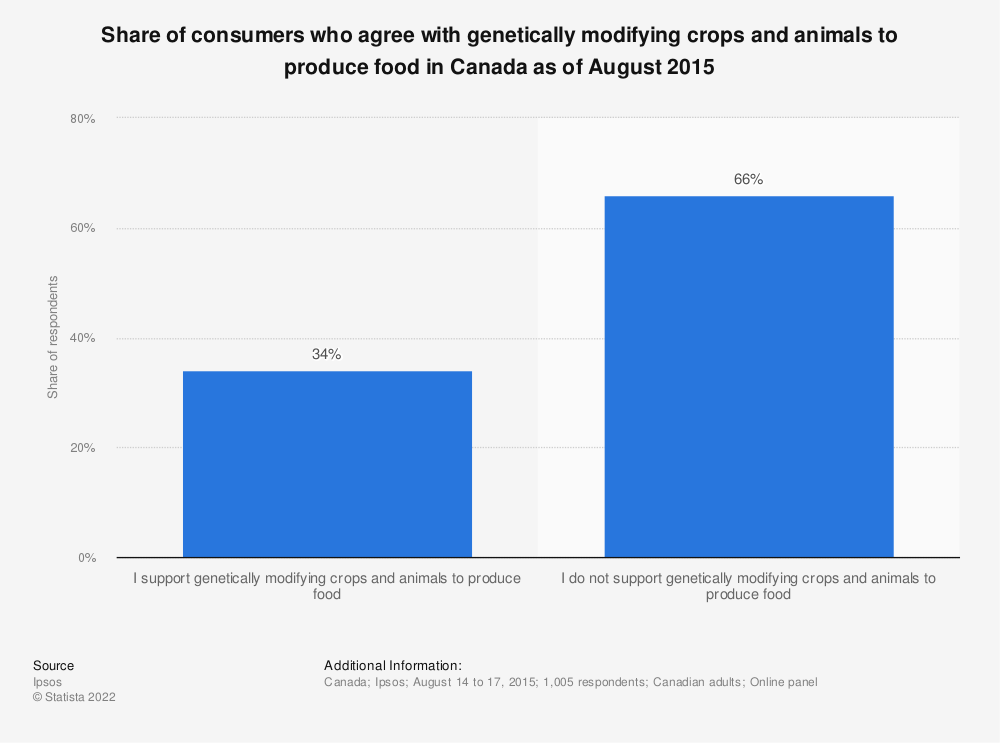 Statistic: Share of consumers who agree with genetically modifying crops and animals to produce food in Canada as of August 2015   Statista