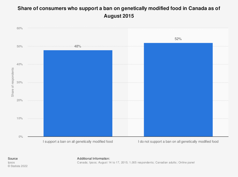 Statistic: Share of consumers who support a ban on genetically modified food in Canada as of August 2015 | Statista