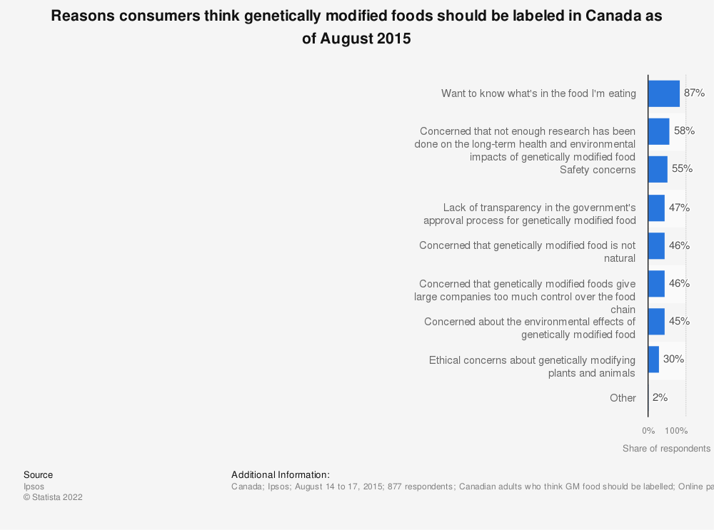 Statistic: Reasons consumers think genetically modified foods should be labeled in Canada as of August 2015 | Statista
