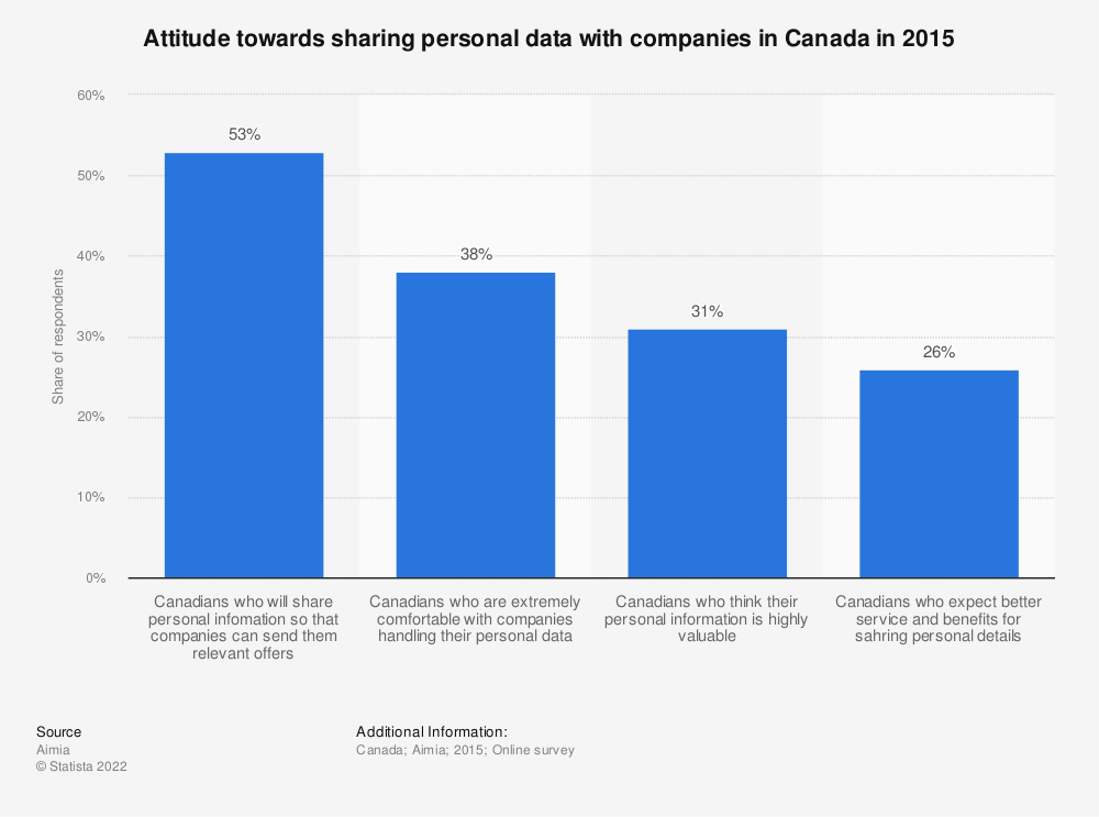 Statistic: Attitude towards sharing personal data with companies in Canada in 2015 | Statista