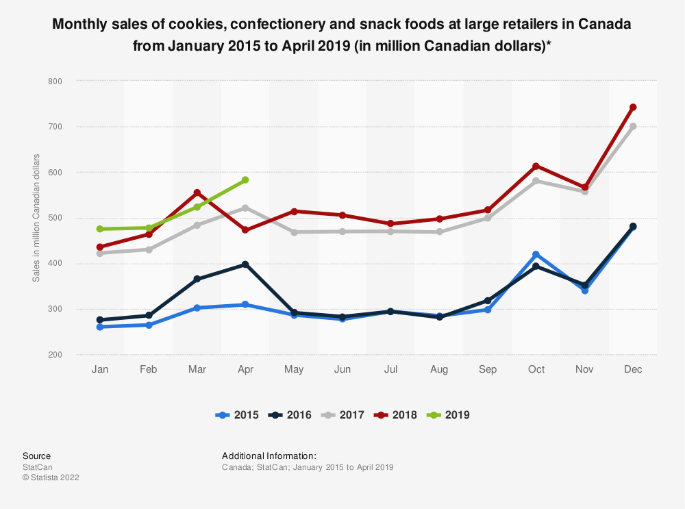 Statistic: Monthly sales of cookies, confectionery and snack foods at large retailers in Canada from January 2015 to January 2019 (in million Canadian dollars)*  | Statista