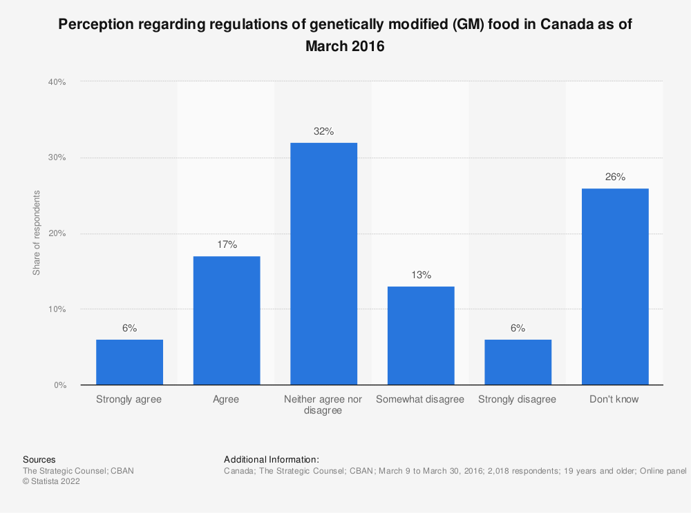 Statistic: Perception regarding regulations of genetically modified (GM) food in Canada as of March 2016 | Statista