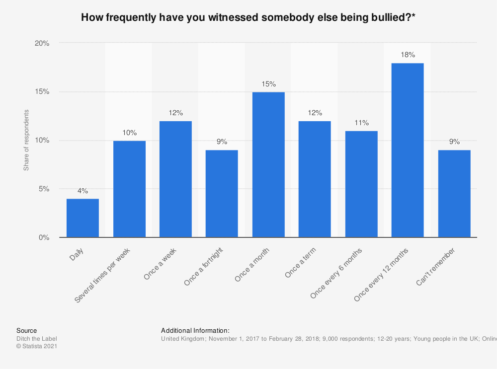 Statistic: How frequently have you witnessed somebody else being bullied?* | Statista