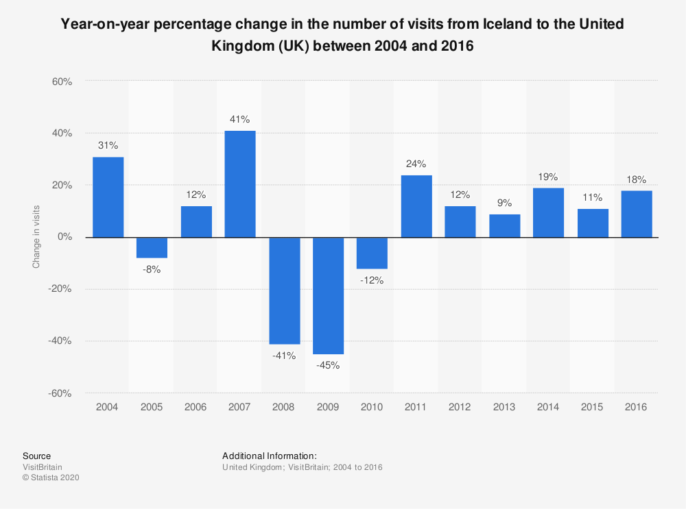 Statistic: Year-on-year percentage change in the number of visits from Iceland to the United Kingdom (UK) between 2004 and 2016 | Statista