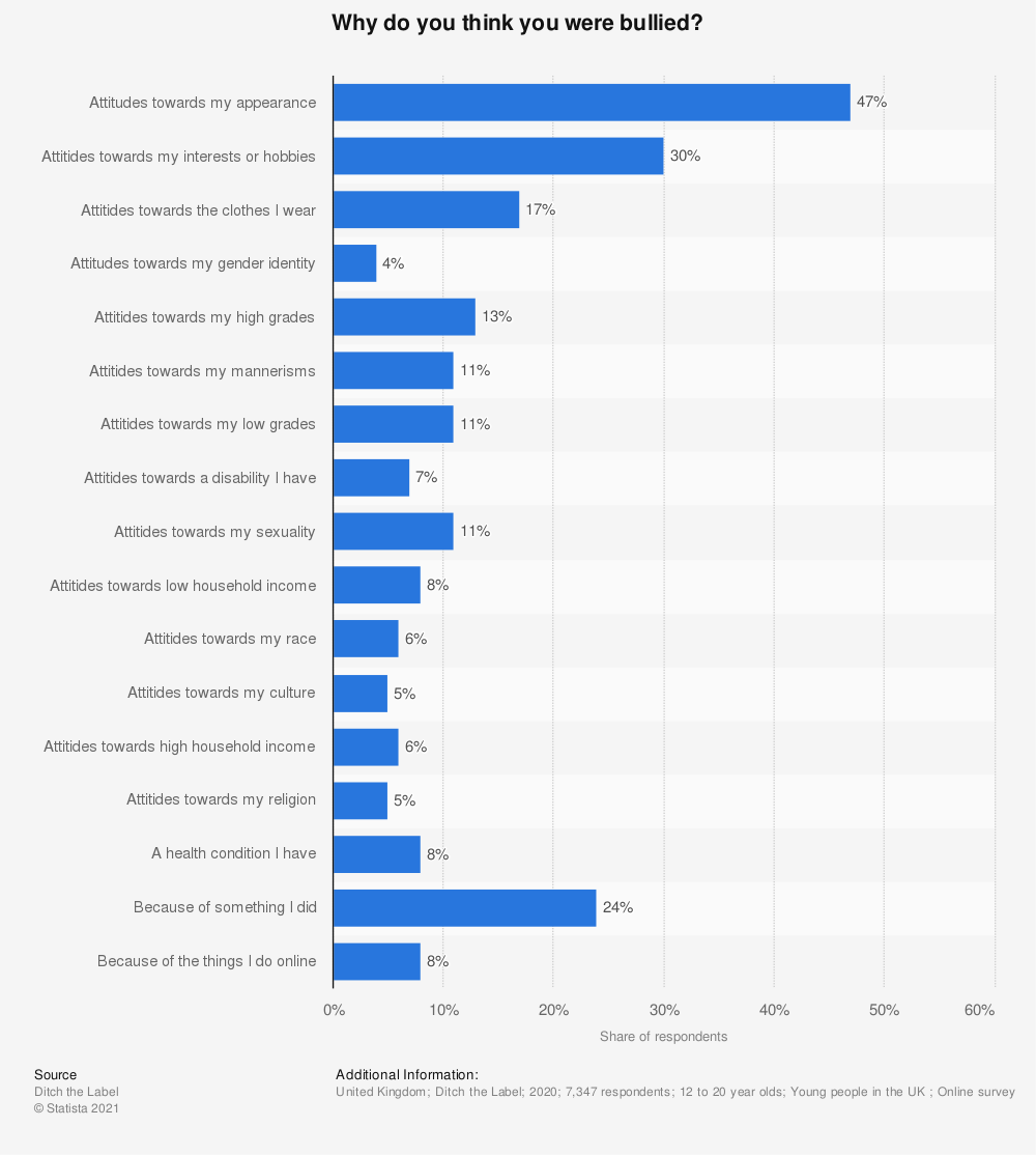 Statistic: Why do you think you were bullied?   Statista