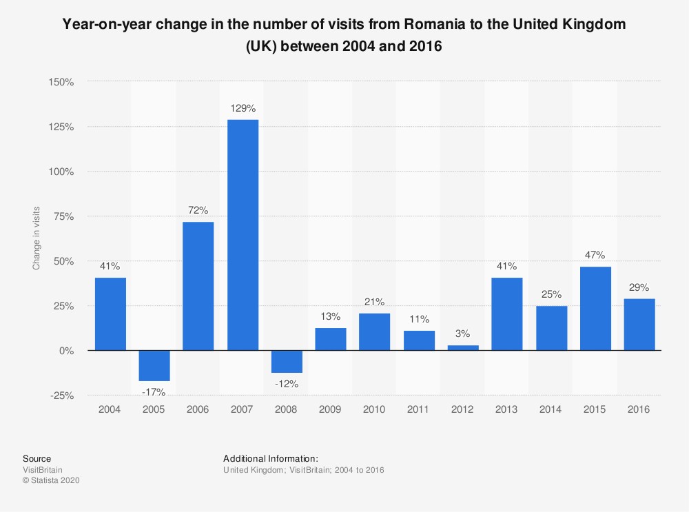 Statistic: Year-on-year change in the number of visits from Romania to the United Kingdom (UK) between 2004 and 2016 | Statista