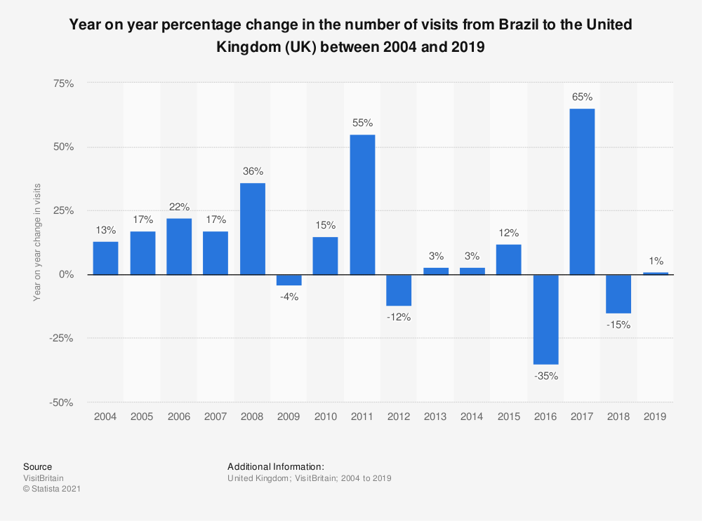 Statistic: Year on year percentage change in the number of visits from Brazil to the United Kingdom (UK) between 2004 and 2018 | Statista