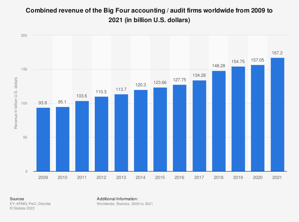 Statistic: Combined revenue of the Big Four accounting / audit firms worldwide from 2009 to 2019 (in billion U.S. dollars)* | Statista