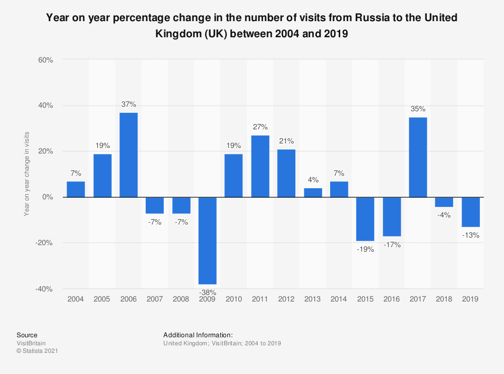 Statistic: Year on year percentage change in the number of visits from Russia to the United Kingdom (UK) between 2004 and 2018 | Statista