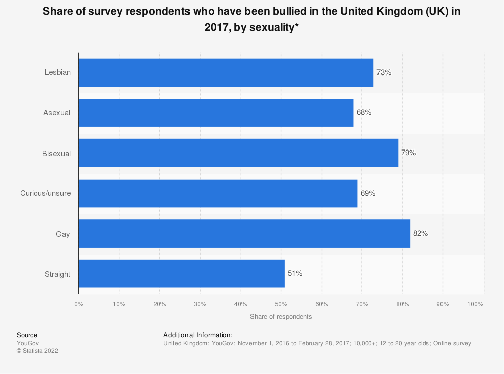 Statistic: Share of survey respondents who have been bullied in the United Kingdom (UK) in 2017, by sexuality* | Statista