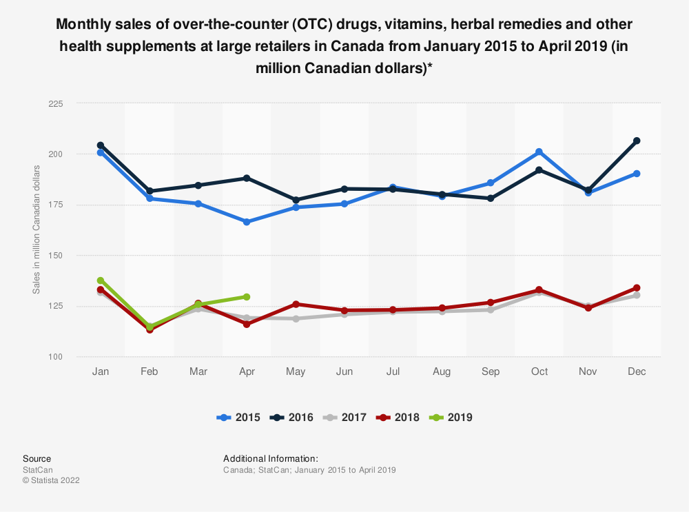 Statistic: Monthly sales of over-the-counter (OTC) drugs, vitamins, herbal remedies and other health supplements at large retailers in Canada from January 2015 to January 2019 (in million Canadian dollars)* | Statista