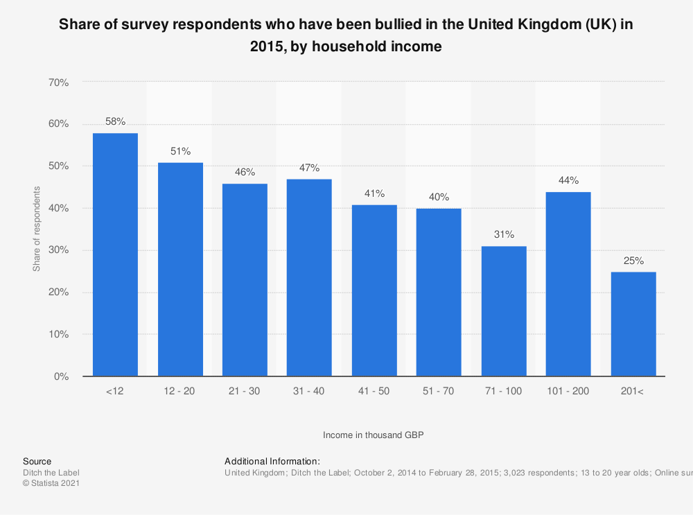 Statistic: Share of survey respondents who have been bullied in the United Kingdom (UK) in 2015, by household income | Statista