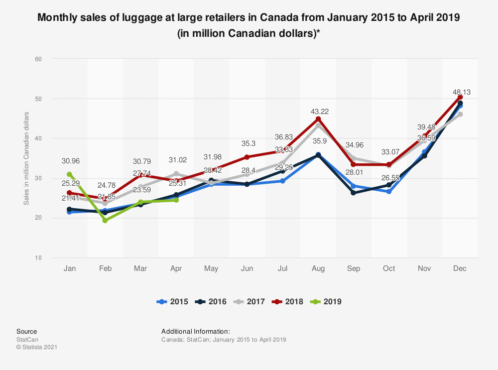 Statistic: Monthly sales of luggage at large retailers in Canada from January 2015 to January 2019 (in million Canadian dollars)*  | Statista