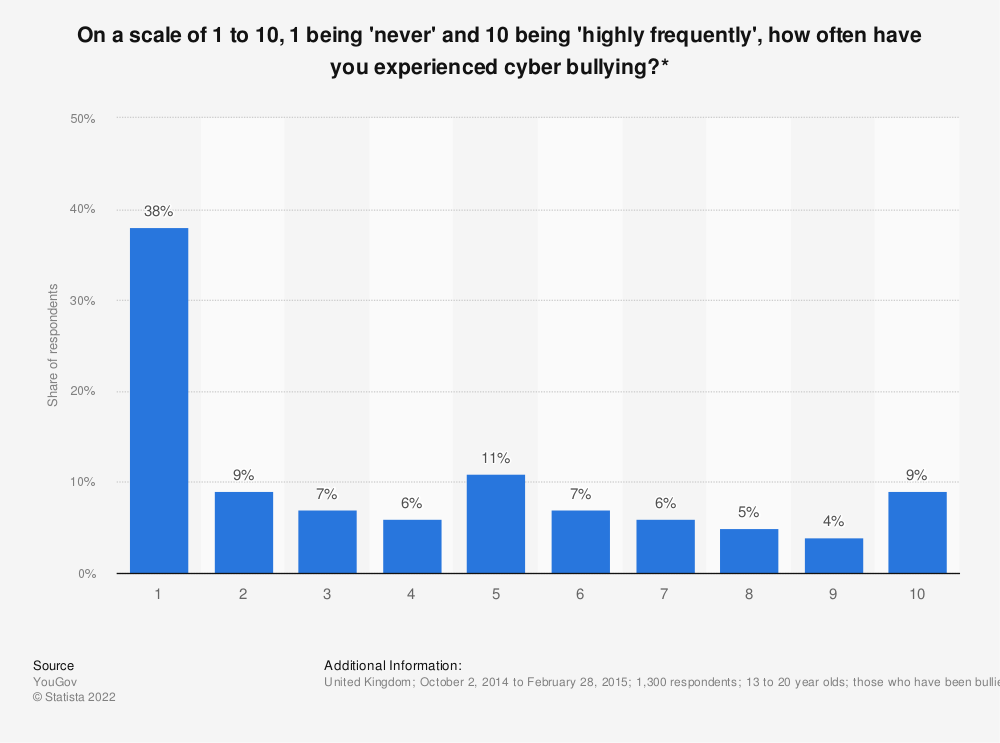 Statistic: On a scale of 1 to 10, 1 being 'never' and 10 being 'highly frequently', how often have you experienced cyber bullying?* | Statista