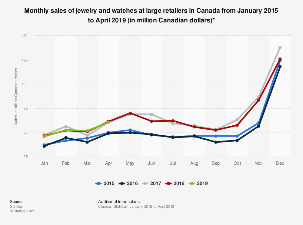 Statistic: Monthly sales of jewelry and watches at large retailers in Canada from January 2015 to April 2019 (in million Canadian dollars)*  | Statista