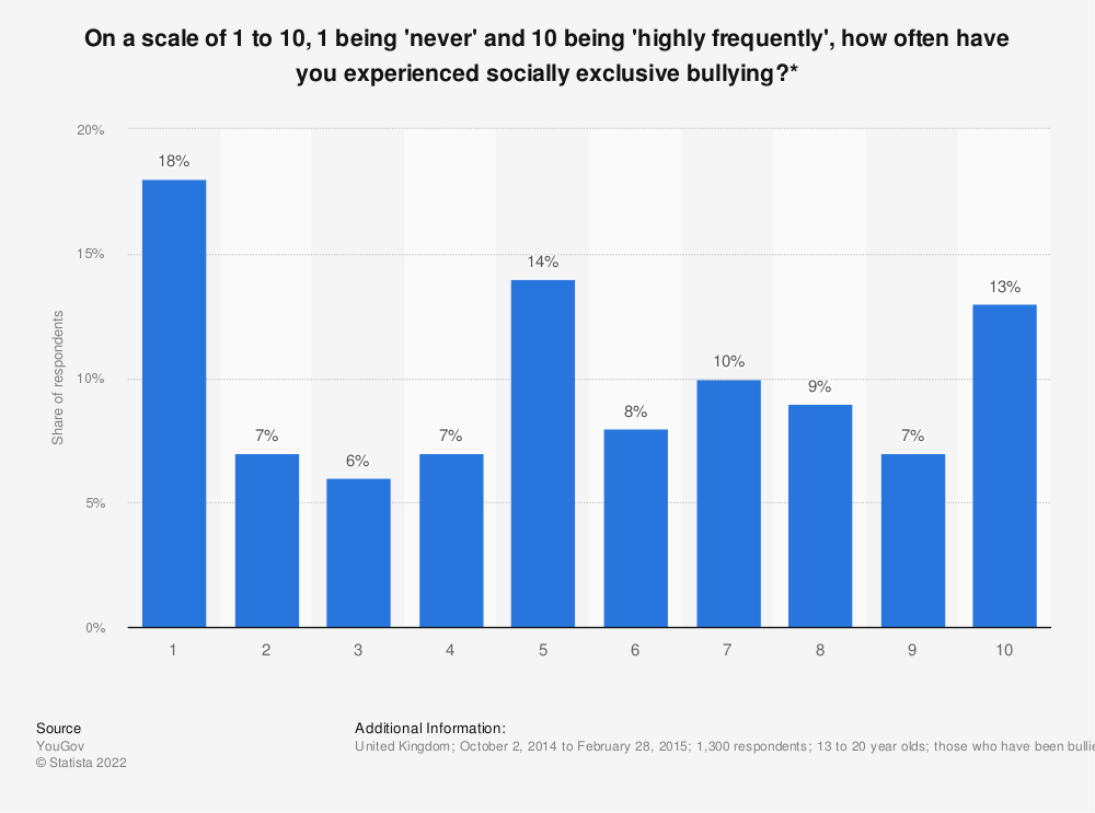 Statistic: On a scale of 1 to 10, 1 being 'never' and 10 being 'highly frequently', how often have you experienced socially exclusive bullying?* | Statista