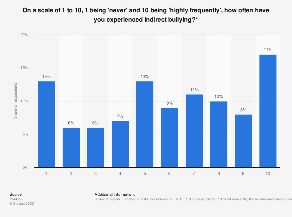 Statistic: On a scale of 1 to 10, 1 being 'never' and 10 being 'highly frequently', how often have you experienced indirect bullying?* | Statista