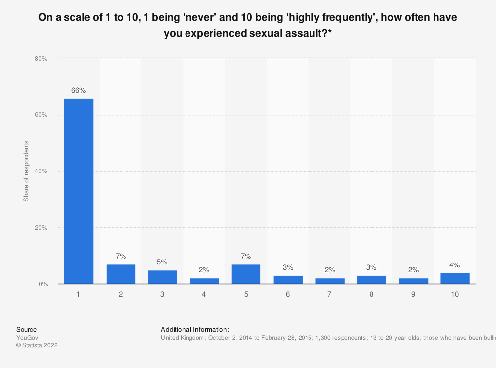 Statistic: On a scale of 1 to 10, 1 being 'never' and 10 being 'highly frequently', how often have you experienced sexual assault?*   Statista