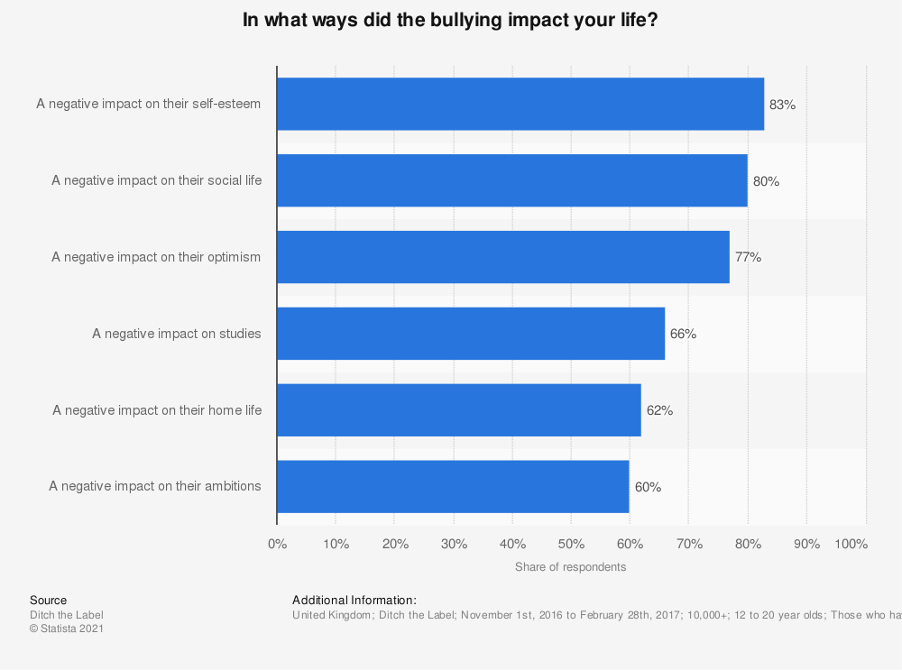 Statistic: In what ways did the bullying impact your life? | Statista