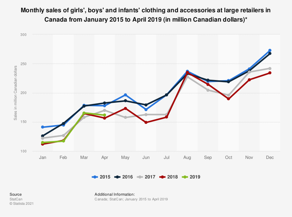 Statistic: Monthly sales of girls', boys' and infants' clothing and accessories at large retailers in Canada from January 2015 to January 2019 (in million Canadian dollars)*  | Statista