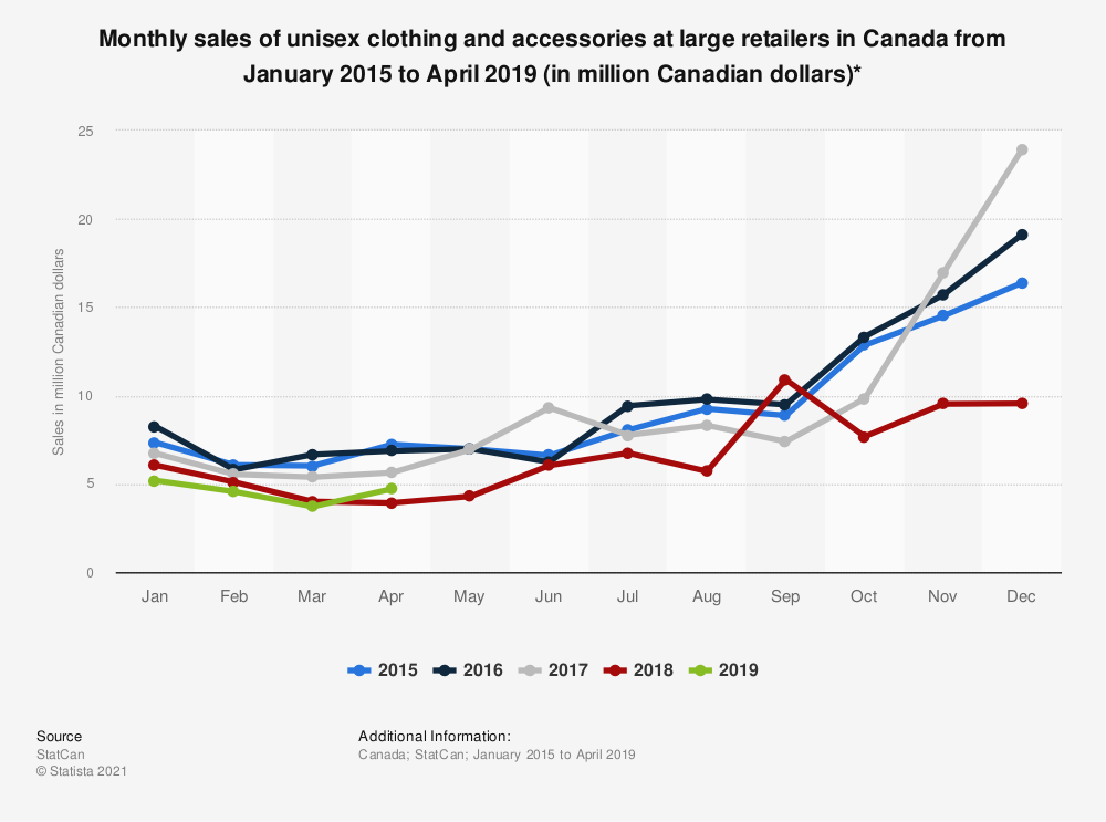 Statistic: Monthly sales of unisex clothing and accessories at large retailers in Canada from January 2015 to January 2019 (in million Canadian dollars)*  | Statista