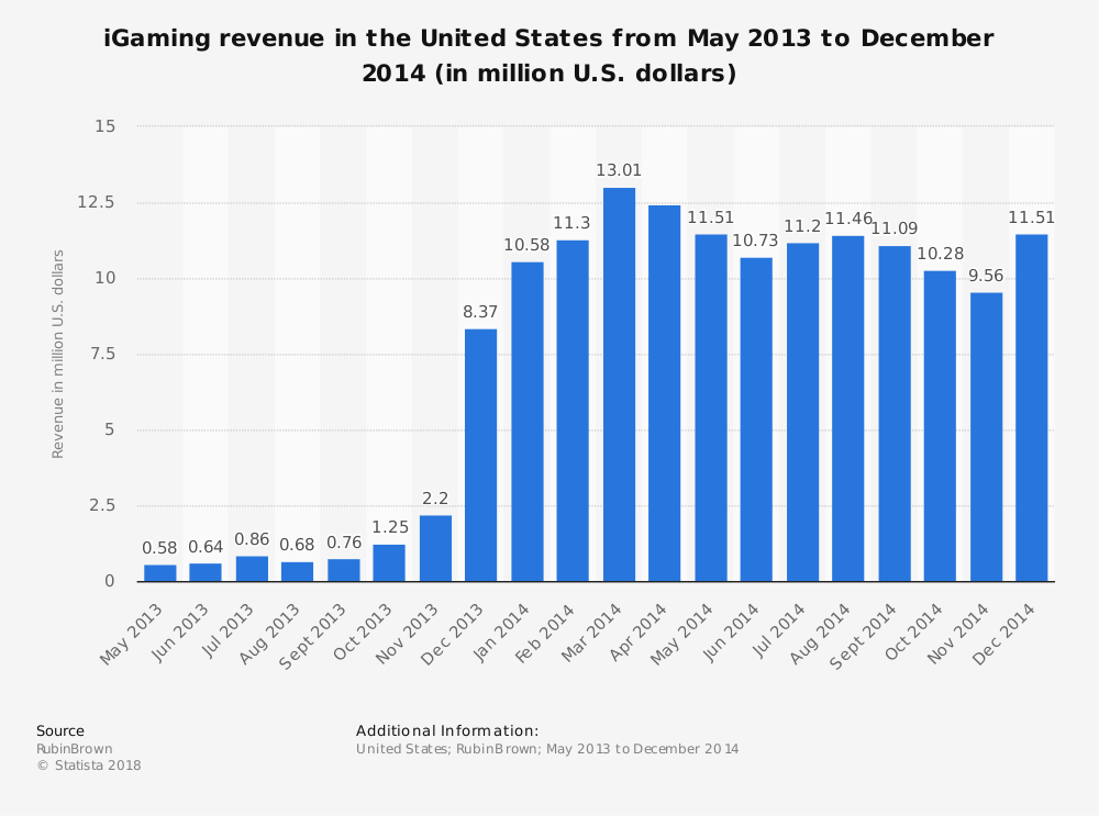 Statistic: iGaming revenue in the United States from May 2013 to December 2014 (in million U.S. dollars) | Statista